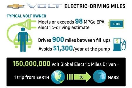 Chevrolet Volt electric driving mileage 2013