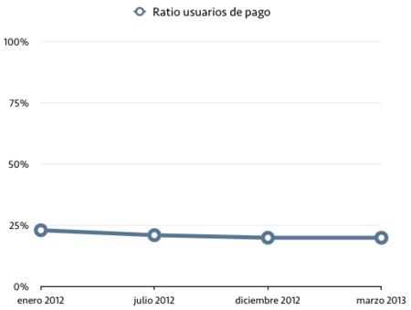 ratio usuarios de pago