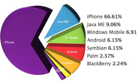 El iPhone es el dispositivo más usado para navegar por internet