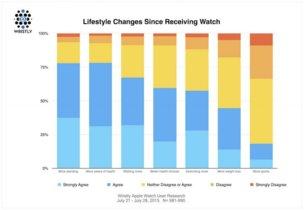 Una encuesta revela que sí, el Apple Watch nos está levantando del sofá