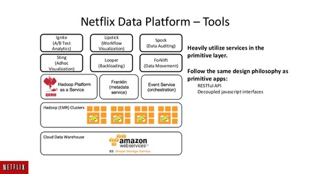 Big Data Platform As A Service At Netflix 20