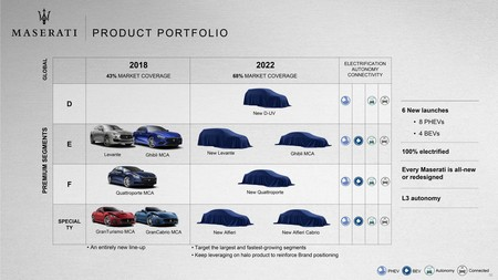 Maserati 2022