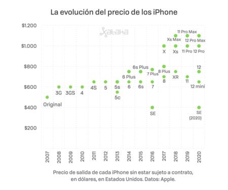 Iphone 2020 Sin Inflacion 001