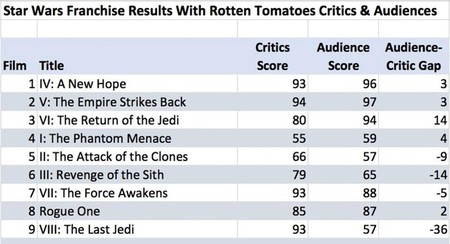 Star Wars Rt Scores