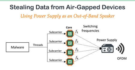 Air Gap Power Speaker Malware