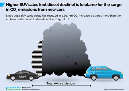 Suv Vs Diesel Emissions