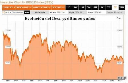 Evolución del Ibex35 últimos 5 años