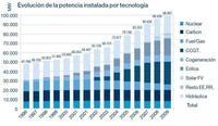 El crecimiento eléctrico español cara al 2030