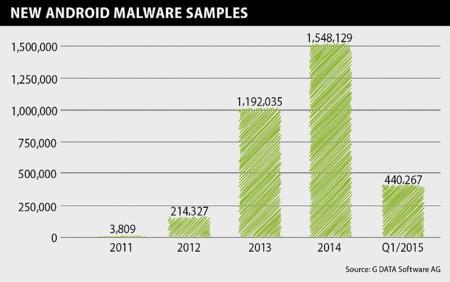 Amenazas Android