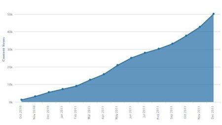 Windows Phone Marketplace alcanza las 50.000 aplicaciones disponibles