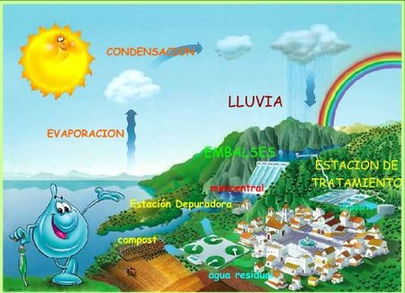 Web para niños sobre el uso responsable del agua