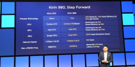 La evolución frente al Kirin 970