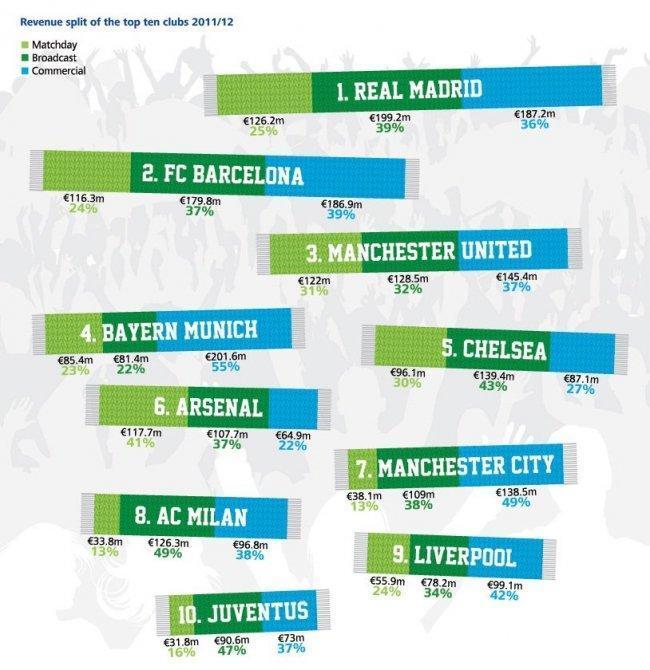 deloitte-football-most-revenues-2012-breakdown-revs.jpg