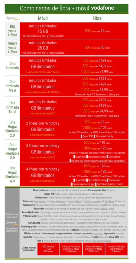 Nuevos Combinados De Fibra Y Movil Vodafone En Octubre De 2020