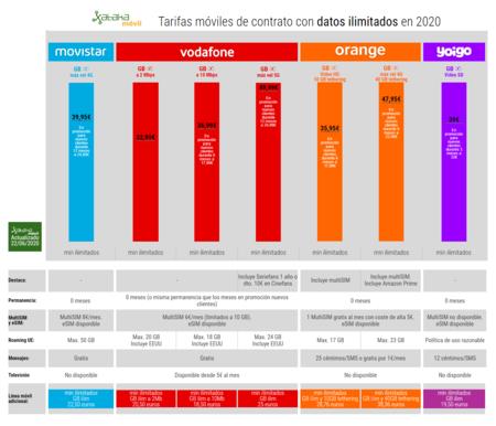 Tarifas Moviles De Contrato Con Datos Ilimitados En 2020