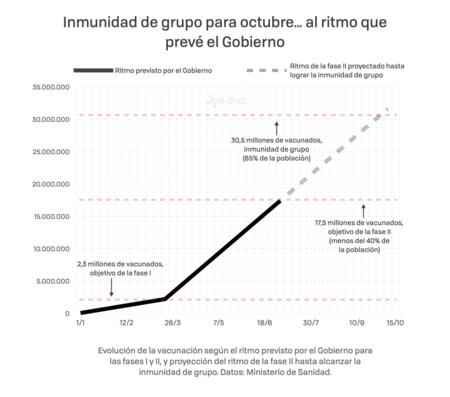 Proyecciones De Vacunacion 001