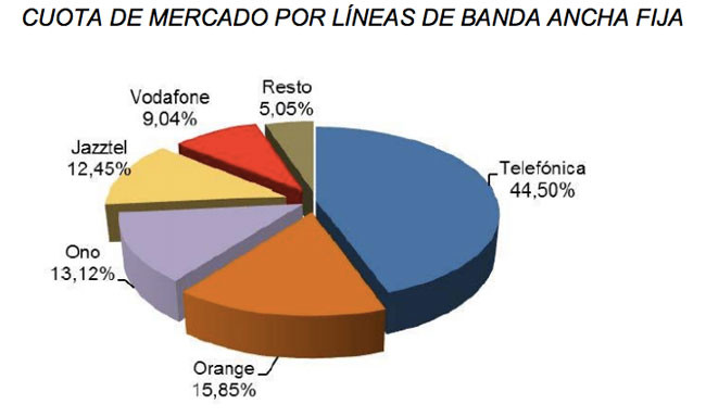 Cuotas Banda Ancha fija
