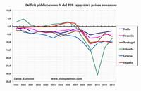Déficit y austericidio muestran el fracaso de las políticas de la troika