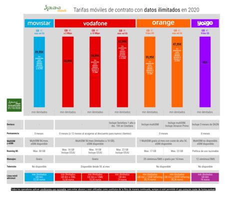 Tarifas Moviles De Contrato Con Datos Ilimitados En octubre de 2020