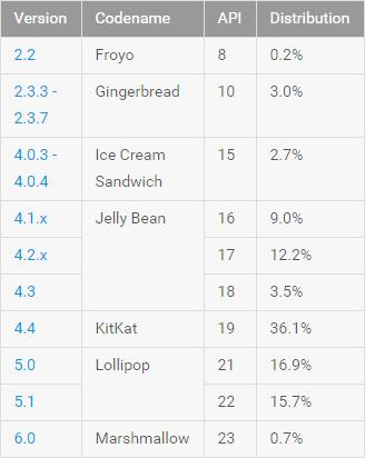 January 2016 Data Table
