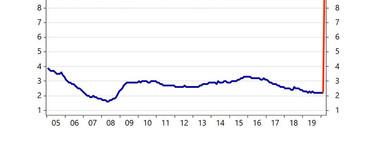 Del 5% al 10% de paro en una semana: un gráfico para entender la crisis económica que se avecina