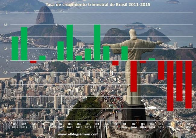 Ebs Pib Brasil 2011 2015