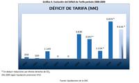 Algunos datos sobre el déficit eléctrico: los problemas graves comenzaron en 2005