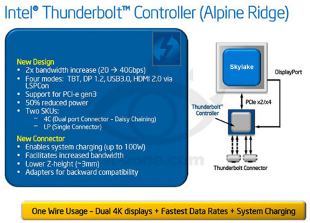 Intel Alpine Ridge Thunderbolt controller