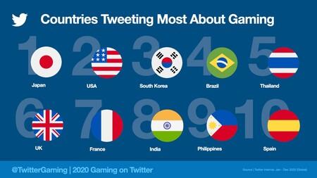 Countriestweetingmost2020 Jpeg Img Fullhd Medium