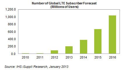 Se esperan más de mil millones de usuarios LTE en 2016