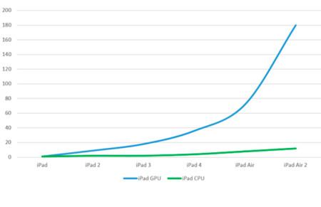 Evolución de la potencia de la CPU y la GPU del iPad respecto al modelo original