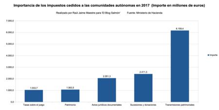 Importancia Impuestos Cedidos 2017