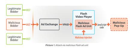 Estudio: los anuncios en HTML5 podrían no ser mucho más seguros que los de Flash