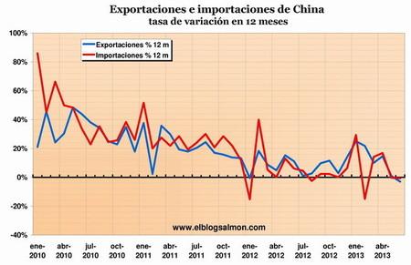 La desaceleración China y su impacto en el comercio global
