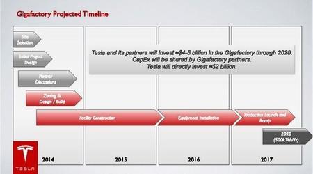 timeline factoría de baterías de Tesla