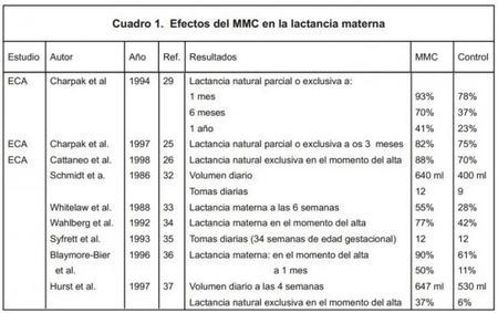 Cuadro Mmc