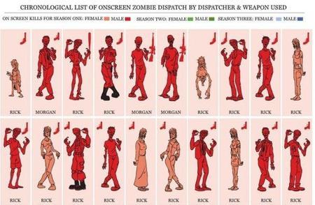 Infografía de la matanza de zombis en 'The Walking Dead', la imagen de la semana