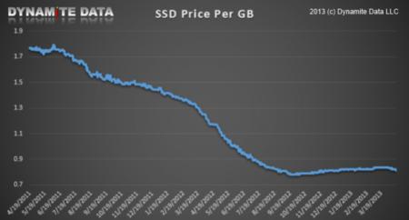 SSD coste por GB