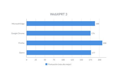 Bench Navegador Webxprt3