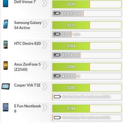 Foto 4 de 20 de la galería wiko-ridge-4g-benchmarks-1 en Xataka Android