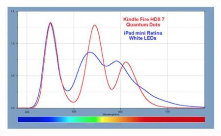 Las pantallas LCD con «puntos cuánticos» llegarán a los smartphones durante 2014