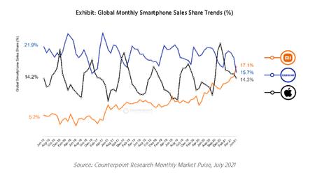 Xiaomi Fabricante Mas Ventas Smartphones Todo Mundo Supera Samsung Apple