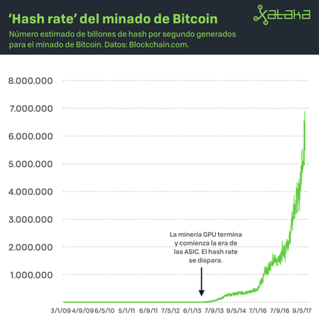 Grafica Hash Rate Mineria Basada En Gpu Xataka