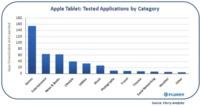 Flurry identifica hasta 50 tablets de pruebas en Cupertino