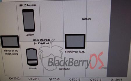 Se filtra el roadmap de BlackBerry para finales de año y 2013