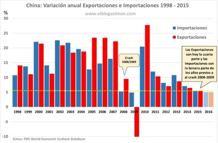 Importaciones chinas caen 20 por ciento en septiembre