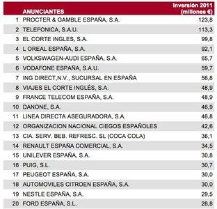 El Corte Inglés, lider en inversión publicitaria en 2011 en España