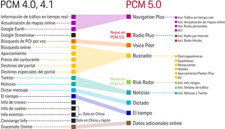 Pcm 5 0 Porsche