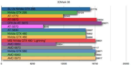 AMD 6970 benchmarks