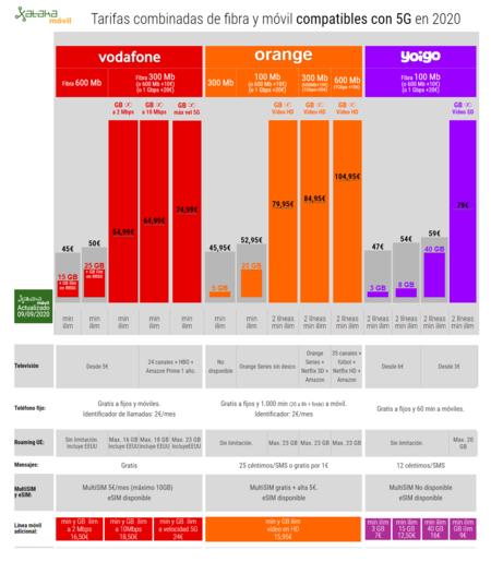 Tarifas Combinadas De Fibra Y Movil Compatibles Con 5g En 2020